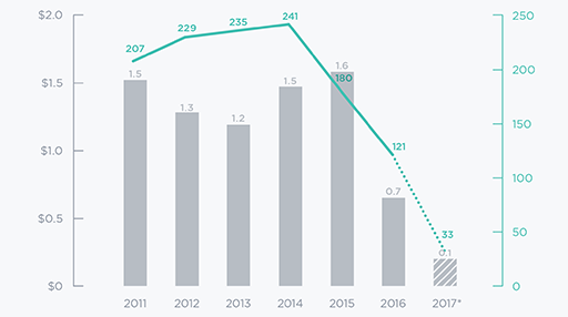 VC interest in adtech is down: The numbers behind the trend [datagraphic]