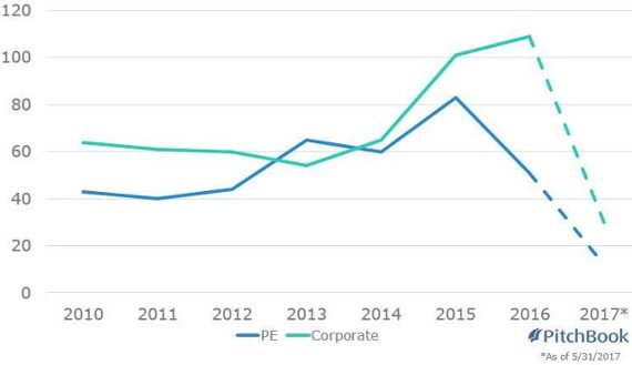 Corporate M&A outpacing PE in beverages deals