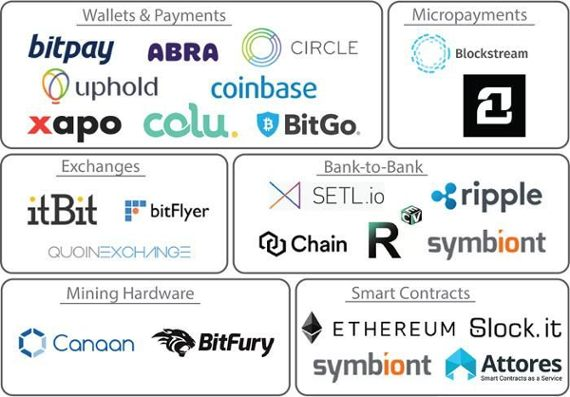 The emerging blockchain ecosystem: 23 startups you should know