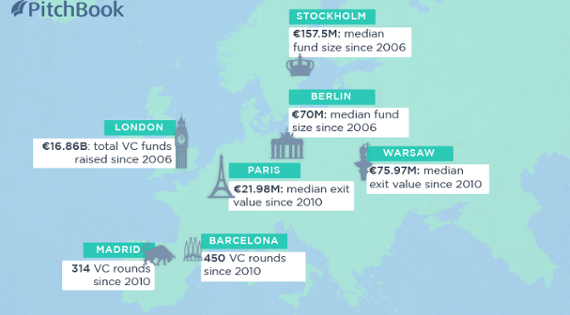 The numbers behind Europe's VC ecosystem [datagraphic]