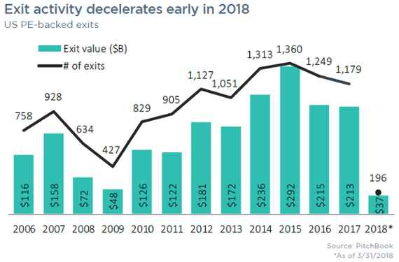 9 charts that capture the US private equity industry