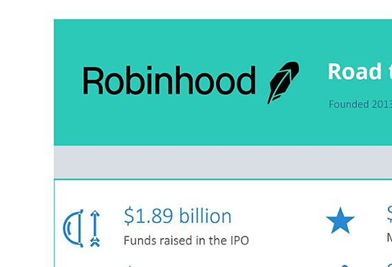 Robinhood's road to IPO: Visual milestones of a startup's journey