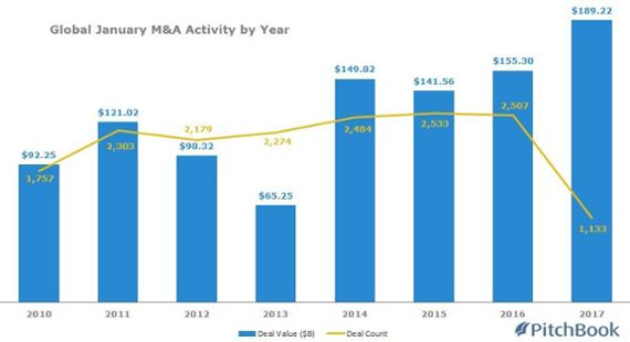 January averaged $6.1B in M&A deals per day