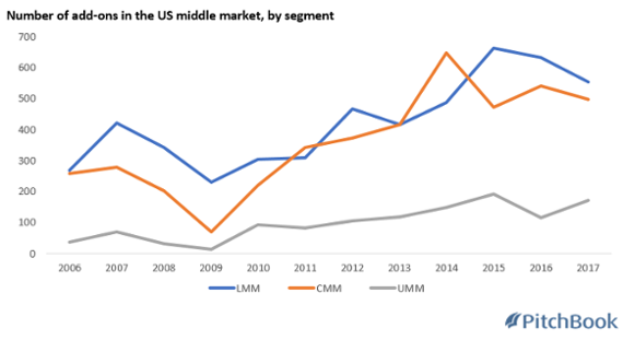 Investor appetite for add-ons surges in the US middle market