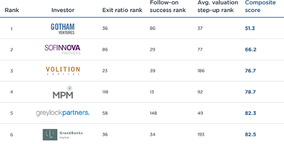 The 20 most impactful VC teams (V1)