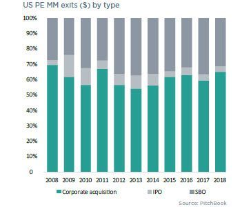 8 charts illustrating the US PE middle market in 2018