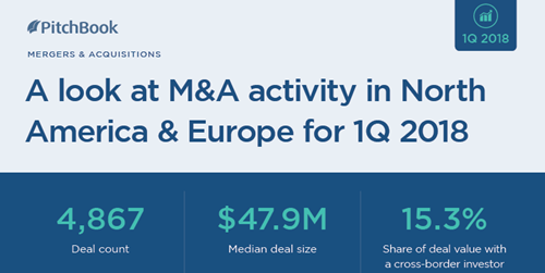 A visual summary of M&A activity in 1Q 2018