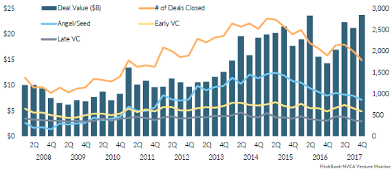 The state of the US venture industry in 15 charts