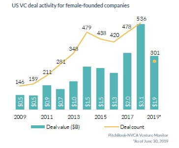 Venture Capital News & Trends | PitchBook