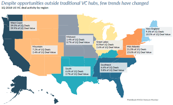 13 charts that show the state of the US VC ecosystem