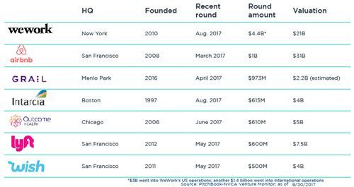 These 8 startups have raised $500M+ rounds this year