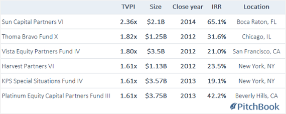 The top 6 billion-dollar US buyout funds of the past five years