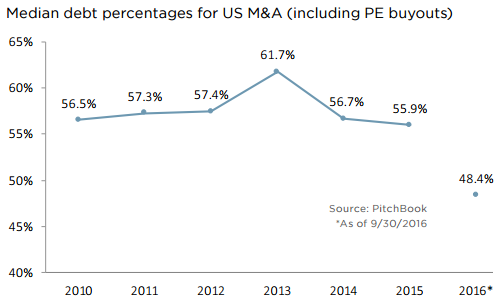 Debt usage in US M&A remains historically low