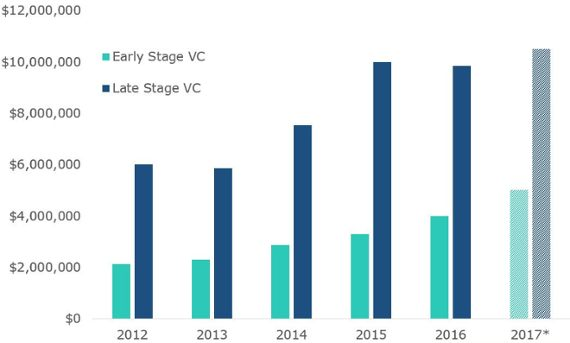 The rise in VC deal sizes since 2012