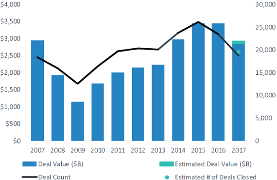 The state of M&A in 10 charts