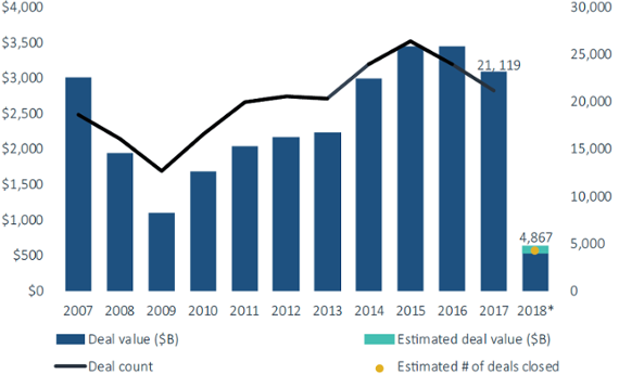 10 charts illustrating the state of M&A
