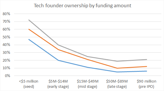 3 charts that show the effect of venture fundraising on founder ownership