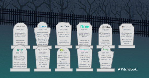 2017's Startup Graveyard: 11 failed companies, $1B in VC funding