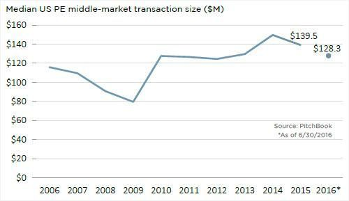 US middle-market transaction sizes indicate concentration