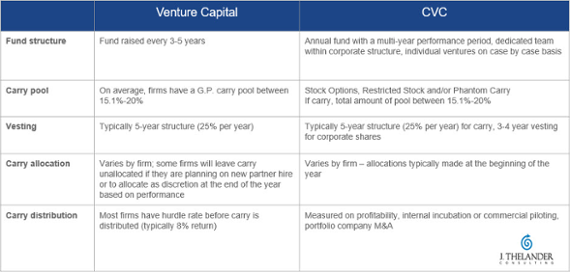 Comparing fund models: VC vs. CVC