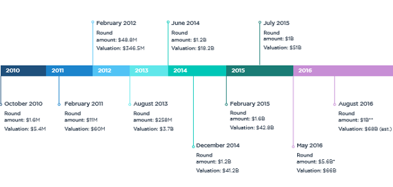 Uber by the numbers: A timeline of the company's funding and valuation history