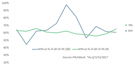Middle-market vehicles hit new high in proportion of all US PE fundraising