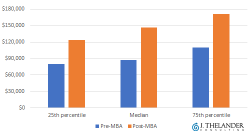 VC & PE analyst compensation: pre-MBA vs. post-MBA
