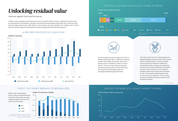 Unlocking residual value: Venture capital fund performance [datagraphic]