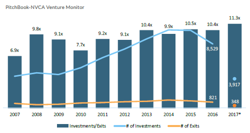 VC investment-to-exit ratio in the US at record high