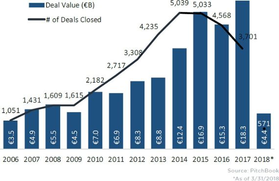 Outlining Europe's VC scene in 11 charts
