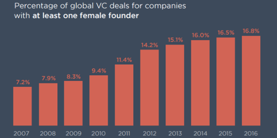 Female-founded, VC-funded: The numbers behind venture investment in women [datagraphic]