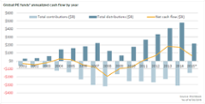 Will net cash flows decline for PE fund investors??uq=U5Zpp9ZJ