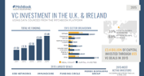 These datagraphics break down 2015 VC activity across key European regions