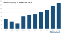 Cerberus, TPG continue spate of healthcare SBOs, add-ons