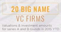 How 20 big-name VC firms are investing at Series A and B