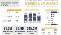 A visual breakdown of VC activity in 3Q 2015