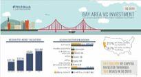 Visual insight into 3Q VC activity in key U.S. markets