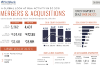 A summary of global M&A activity in 3Q 2015 [datagraphic]