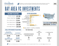 Bay Area's Share of Global VC Deal Flow Shrinking