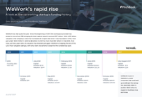 Timeline: In seven years, WeWork built a $21B co-working empire