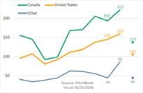 US PE firms dial back pace of investing in Canada