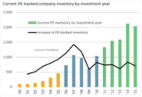 Company inventory: PE's other overhang