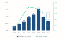 A second wind: VC investment in edtech is rising again [datagraphic]