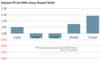 PE still outperforms in the long run