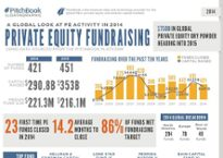 Private equity trends in 2014: visual breakdown