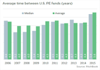 U.S. PE fundraisers begin to slow down in 2015
