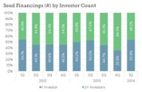 Are VC Firms Investing Alone at the Seed Stage??uq=UG6efJS6