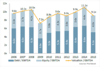 The current state of U.S. private equity in 10 charts