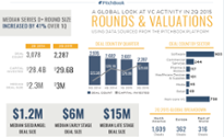A visual summary of VC activity in 2Q 2015