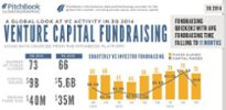 3Q 2014 global venture investment, exit and fundraising data?uq=AFYHfsyn